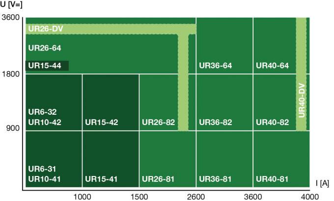 Secheron DC HSCB Range Chart